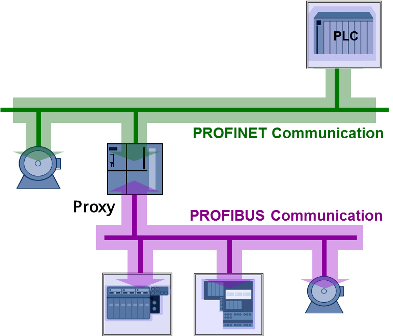 Wiring Diagram For Network Interface Device Profinet Industrial Ethernet For Advanced Manufacturing