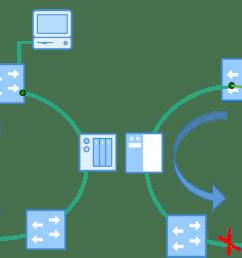 mrp media redundancy protocol [ 1288 x 710 Pixel ]