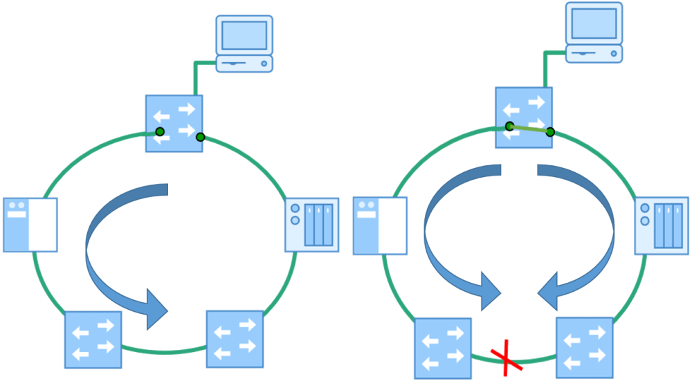 medium resolution of mrp media redundancy protocol