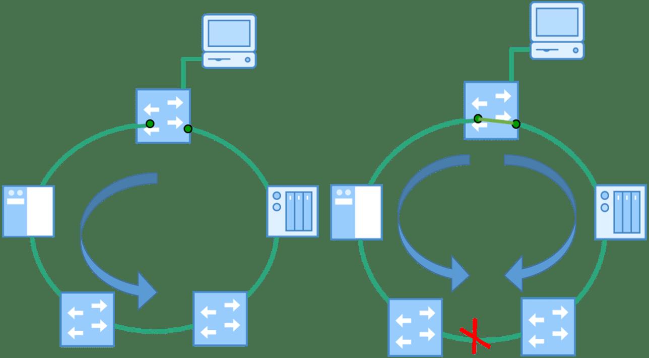 hight resolution of mrp media redundancy protocol