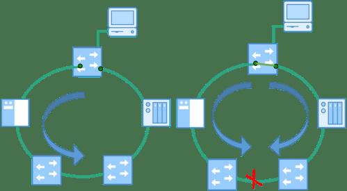 small resolution of mrp media redundancy protocol