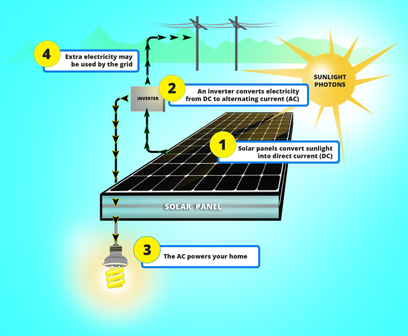 Pv Diagram Gas Turbine Engine What Is Solar Energy And How Do Solar Panels Work Solar