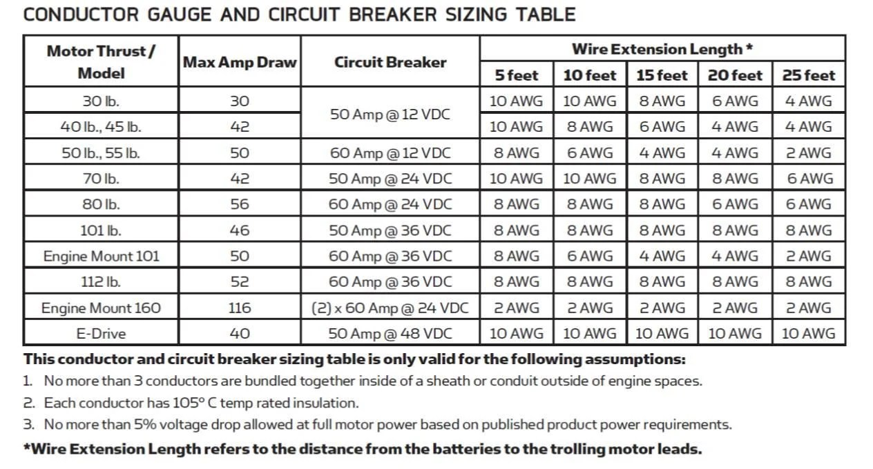 Motor Wire Size Breaker Images - Wiring Table And Diagram Sample ...