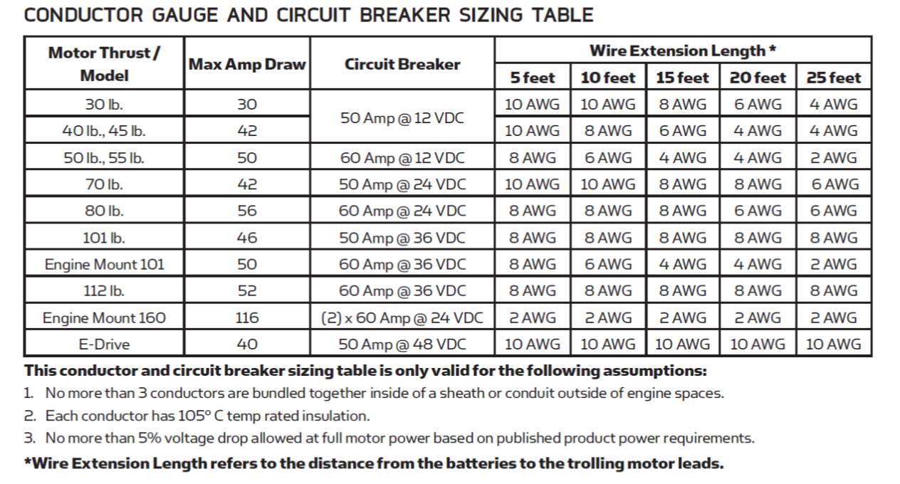 Electrical wire gauge chart distance gallery wiring table and motor wire size chart images wiring table and diagram sample book trolling motor wire size chart greentooth Gallery