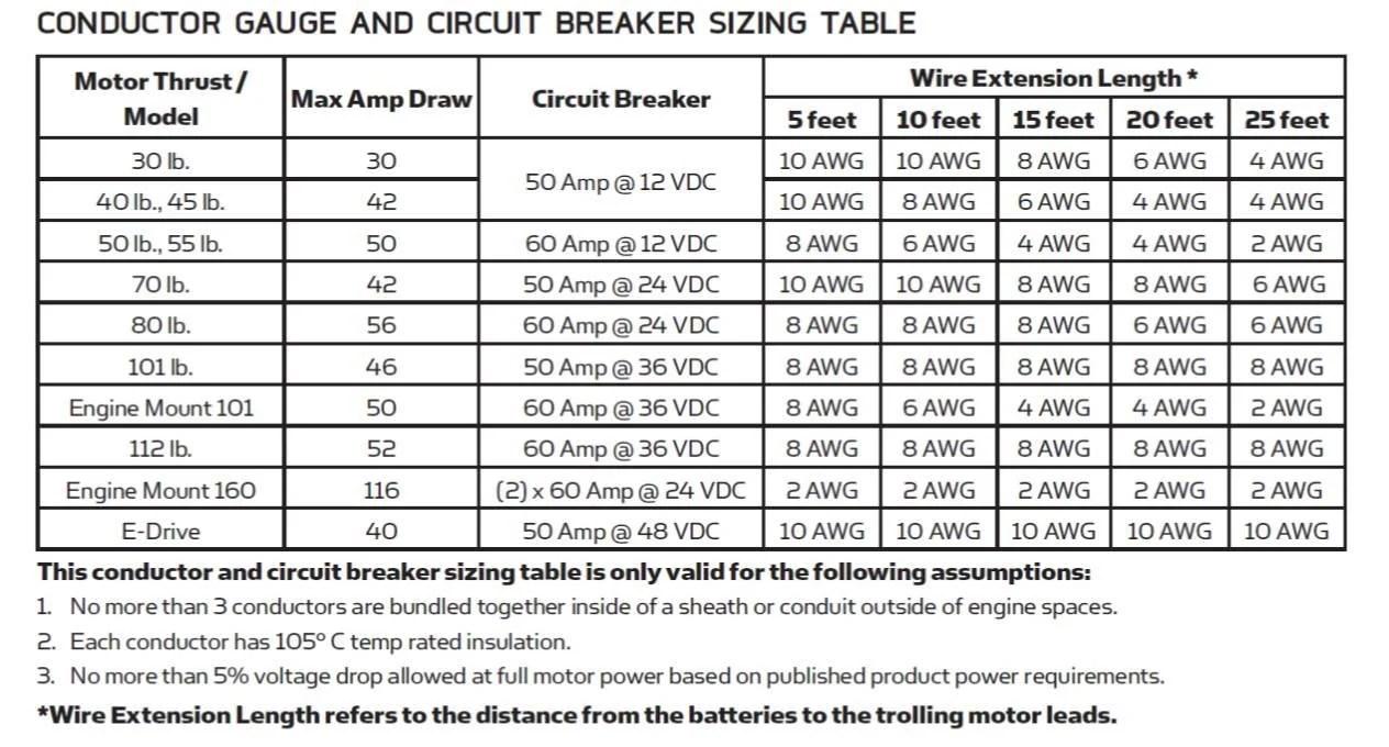 Trolling motor wire size calculator choice image wiring table and trolling motor wire size chart image collections wiring table and trolling motor wire size chart images keyboard keysfo Images