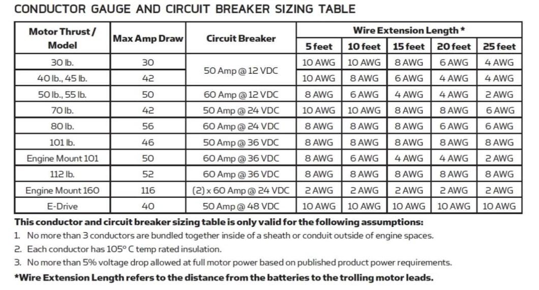 Best gauge wire for 24 volt trolling motor newmotorspot gauge wire 24v trolling motor center keyboard keysfo Images
