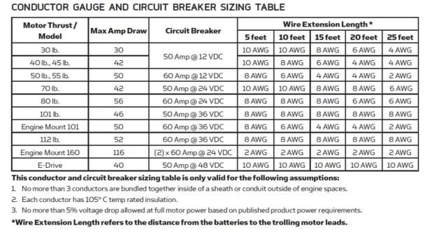 Motor circuit breaker sizing chart automotivegarage minn kota wire gauge chart center greentooth Gallery