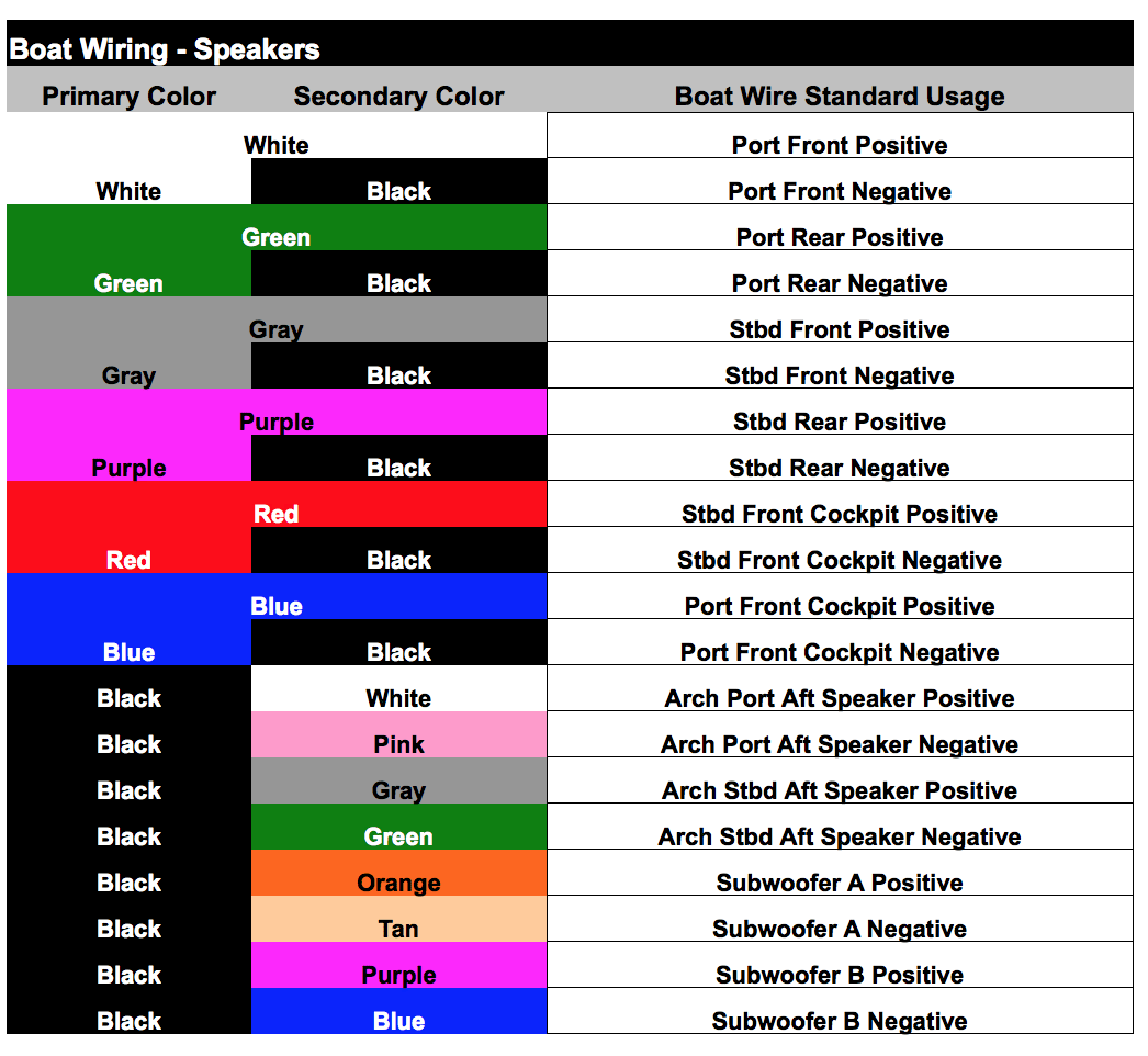 hight resolution of here is a great cheat sheet on the marine wiring color codes this will help you identify the speakers