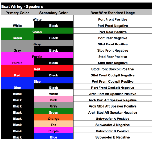 small resolution of here is a great cheat sheet on the marine wiring color codes this will help you identify the speakers