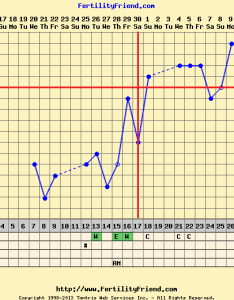 Chartgraph moduleg  also if you charted your bbt while ttc  the bump rh forumsebump