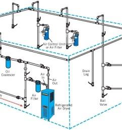air compressor setup diagram wiring diagram post air compressor setup diagram [ 1466 x 837 Pixel ]