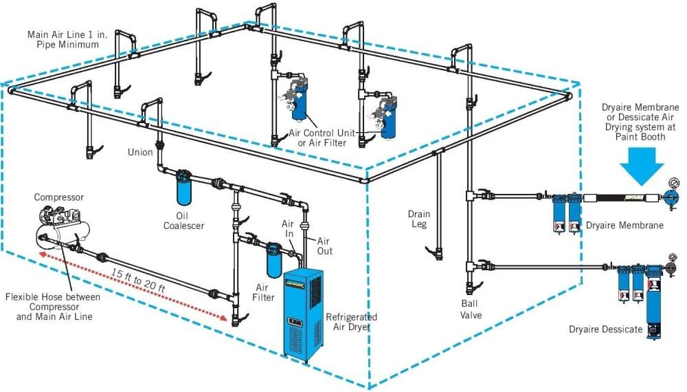 medium resolution of air compressor setup diagram wiring diagram post air compressor setup diagram