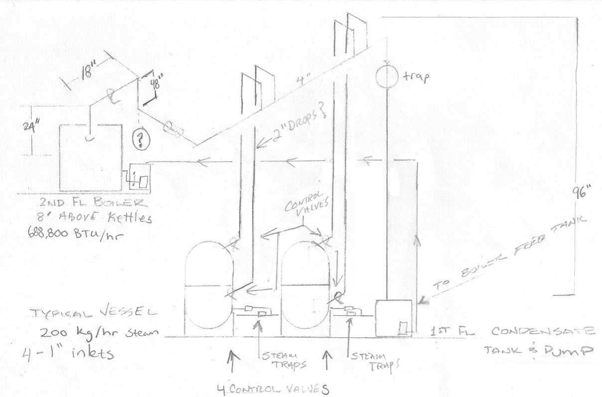 Steam piping advice for Brewery — Heating Help: The Wall