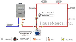 Tankless water heater with storage tank — Heating Help
