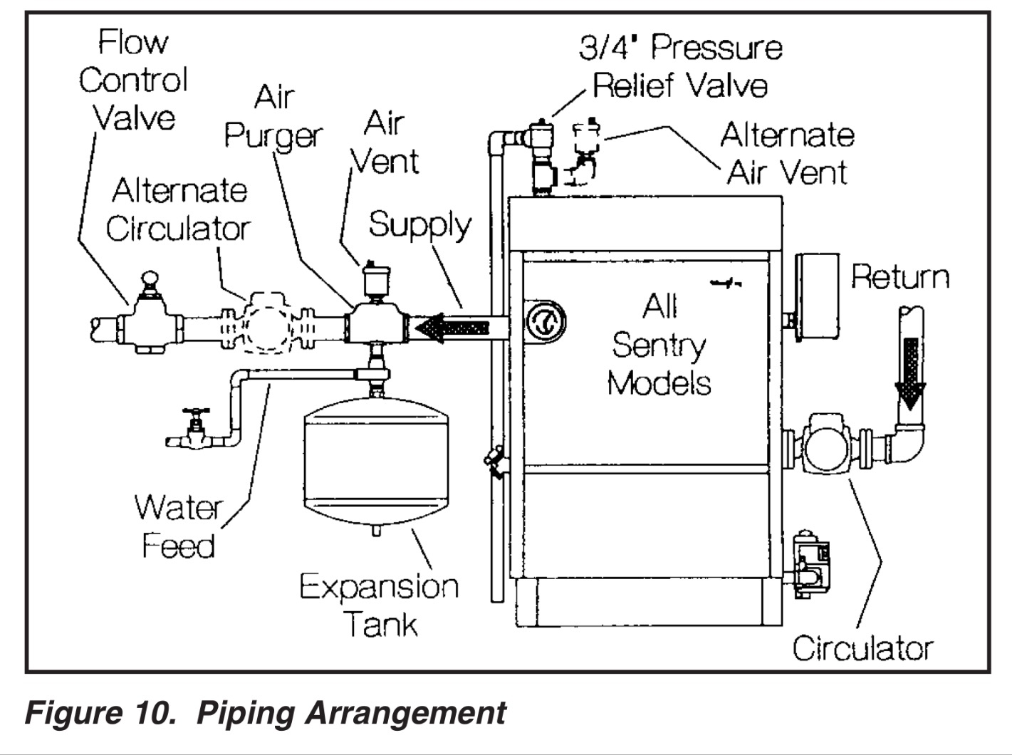 Gas Fired Boiler Schematic