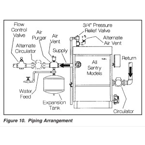 antique this is intended piping arrangement on all sentry models according  to installation taco cartridge circulator