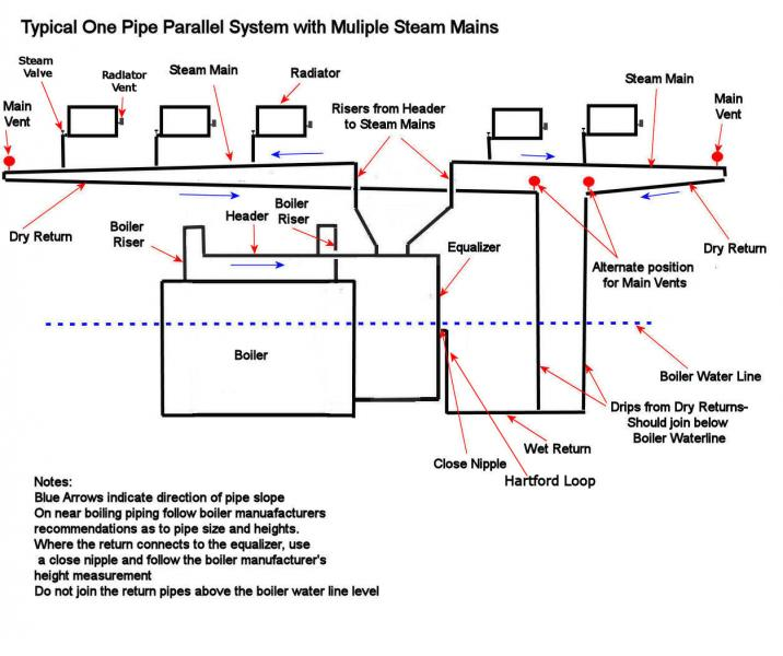 volcano diagram pipe single phase forward reverse wiring steam vent free for you vents too small on main lines steaming heating rh forum heatinghelp com charcoal canister 68 gto fuel vapor venting