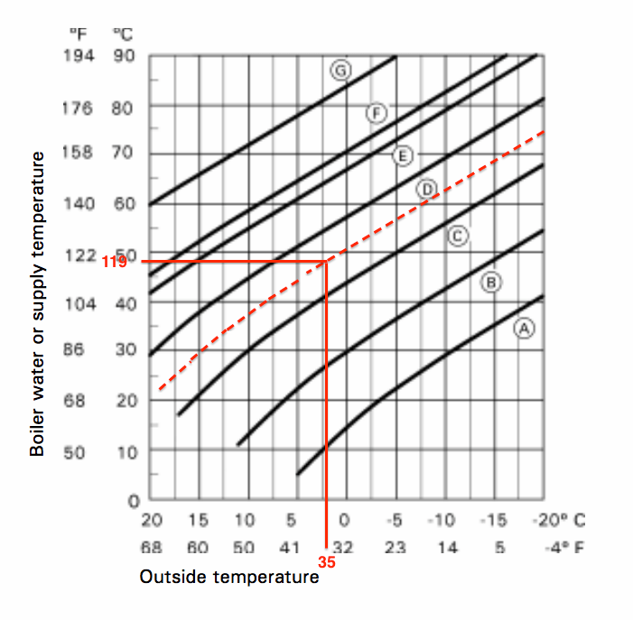 Vitodens 100-W temp setting question — Heating Help: The Wall