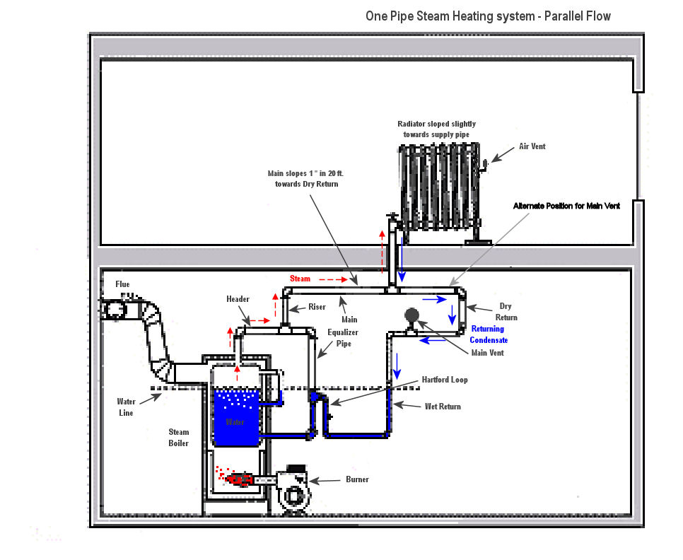 one-pipe steam system — Heating Help: The Wall