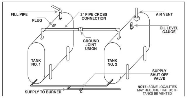 Single and Double Fuel Tank Piping Diagram — Heating Help