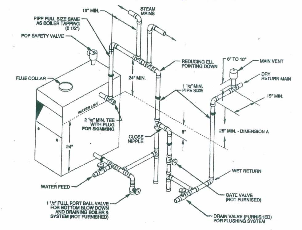 Near Boiler Piping Diagram Residential Boiler Diagram