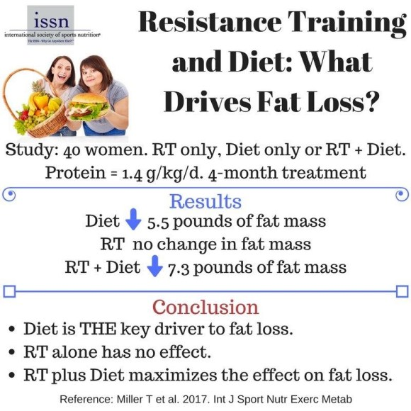 Diet vs. Exercise For Weight Loss — MyFitnessPal.com