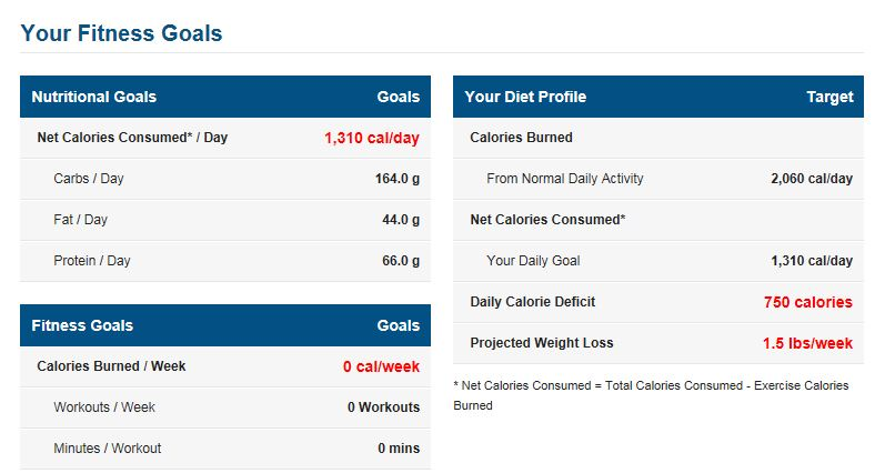Something weird is going on with my calorie allotment and macros — MyFitnessPal.com