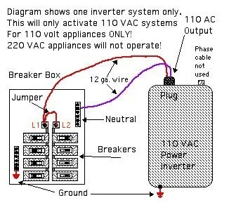 Best way to wire in inverter to breaker panel