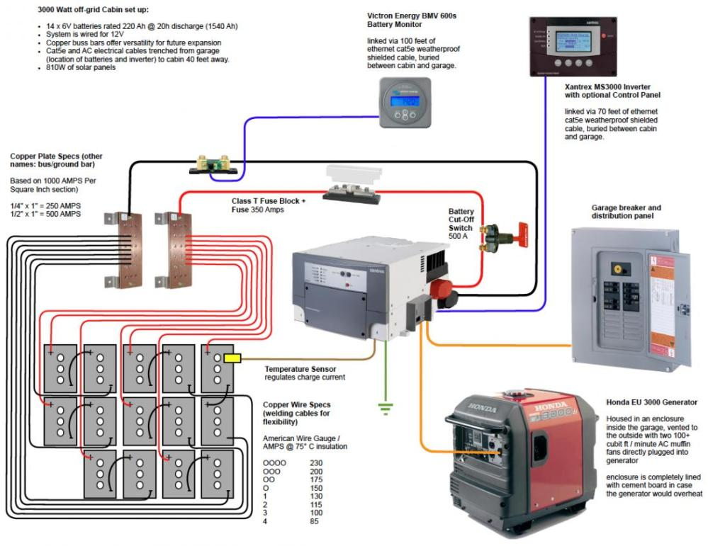 medium resolution of battery bank wiring question small cabin forum wiring diagram today 12v cabin wiring diagram