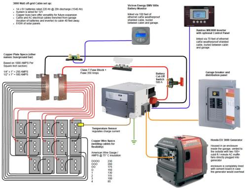 small resolution of battery bank wiring question small cabin forum wiring diagram today 12v cabin wiring diagram