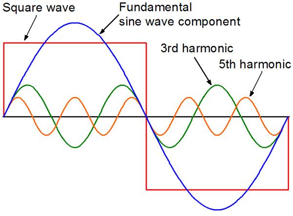 Circle Diagram Of Induction Generator Pure Sine Waves Really Northernarizona Windandsun