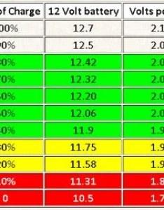 Bvg  also high low voltage volt  northernarizona windandsun rh forumlar electric