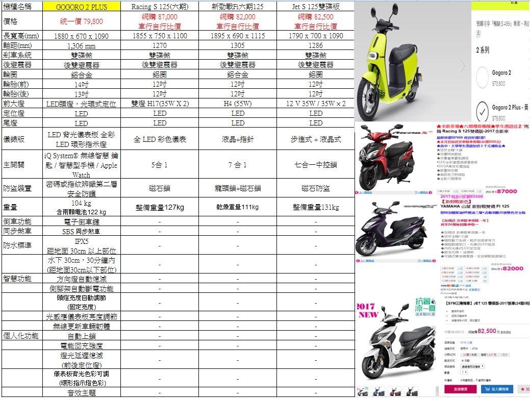 2017五月份GOGORO銷售量與其他一般油車比較 — Gogoro