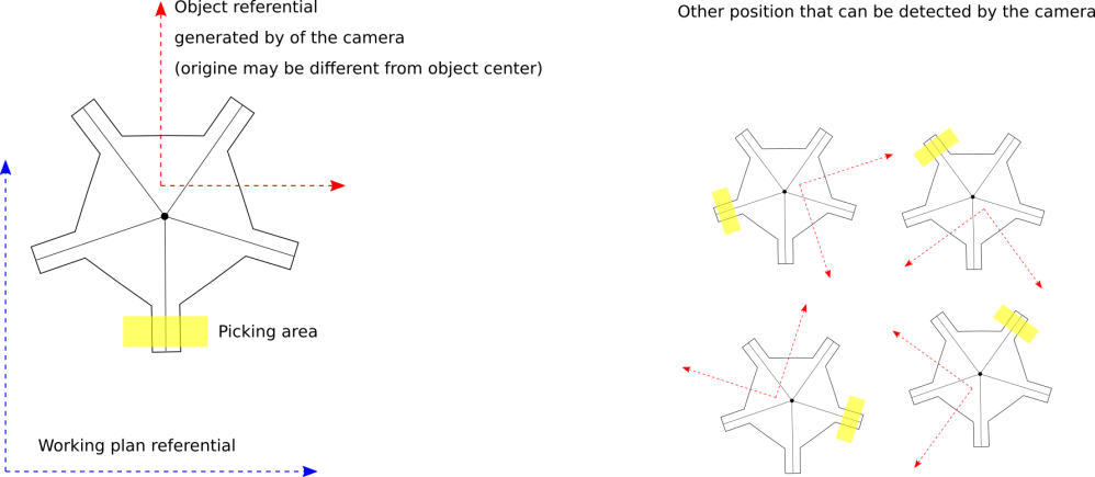medium resolution of here is a proposal to control picking approach of rotation symmetric objects
