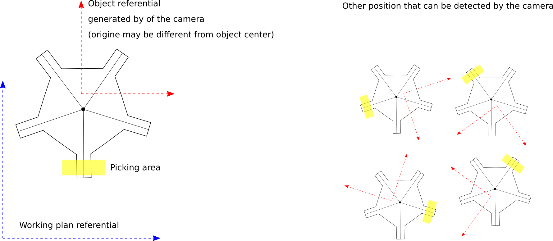 hight resolution of here is a proposal to control picking approach of rotation symmetric objects