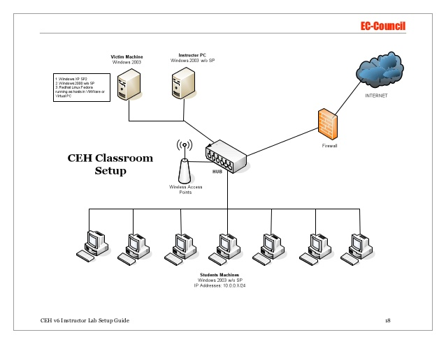 CEH v8 Official Lab Setup — TechExams Community