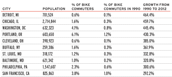 Cities where bike commuting is growing fastest. Table: League of American Bicyclists
