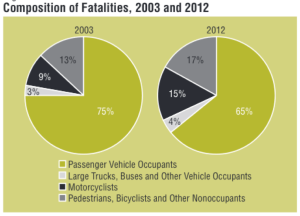 Pedestrians and cyclists are making up a greater proportion of deaths on U.S. roadways. Image: NHTSA