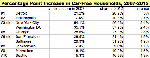 car-free_households