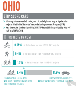 Advocacy Advance took a look at bike/ped spending in all 50 states. Here's part of Ohio's scorecard. The state got two As, a B- and a D for data transparency. Image: Advocacy Advance