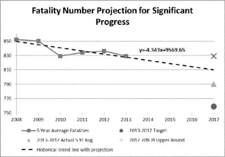 Failed to meet your safety targets? No problem, as long as you're not doing too much worse than you usually do. Image: FHWA