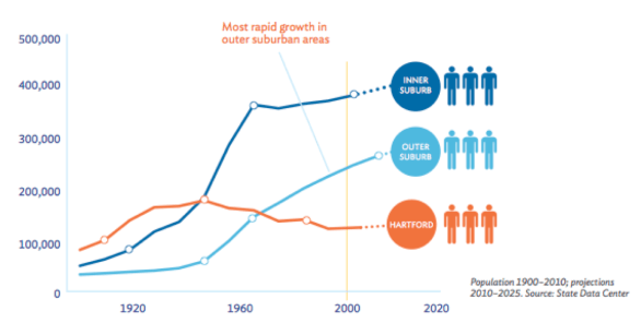 Since the 1960s, most of the Hartford region's population growth has been in formerly rural towns beyond the inner-ring suburbs. Image: ##http://metrohartfordprogresspoints.org/##Metro Hartford Progress Points##