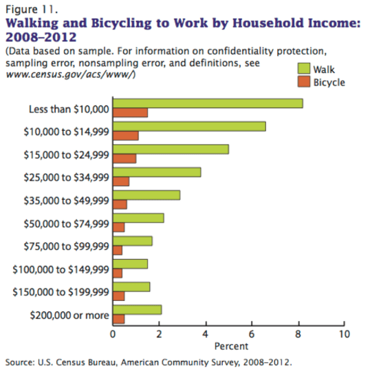 People with low incomes bike and walk far more than everyone else. Image: U.S. Census