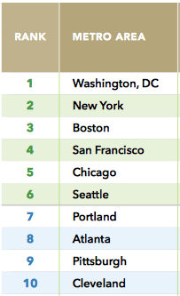 These are the metro areas that had the largest proportion of development in walkable locations. Image: LOCUS