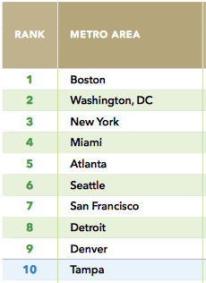 These 10 metro areas have the most potential for walkable development in the coming decades, the analysis finds. Image: LOCUS
