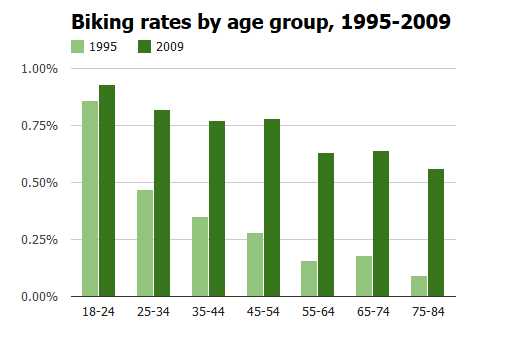 biking rates by age
