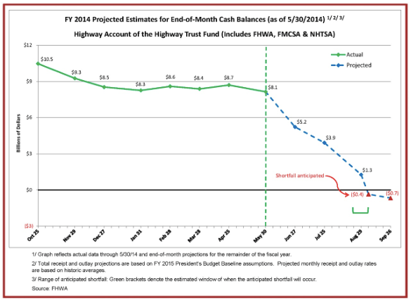 Click to enlarge. Next month, the Highway Trust Fund -- the funding mechanism for the nation's transportation system -- will become insolvent next month without Congressional action. Chart: FHWA
