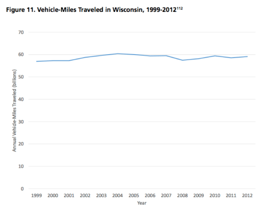 Does this chart cry out for more roadway capacity to you? Image: U.S. PIRG and Frontier Group