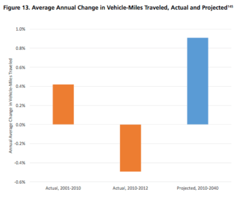 Traffic projections work their magic yet again. Image: U.S. PIRG and Frontier Group