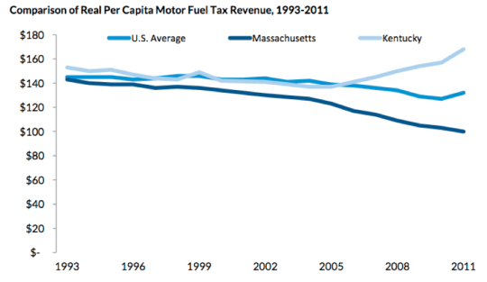 By tying its gas tax to gas prices, Kentucky has seen its revenues rise while Massachusetts -- whose attempt at indexing to inflation failed last week -- has lost ground. Image: Tax Policy Center, using U.S. Census data.